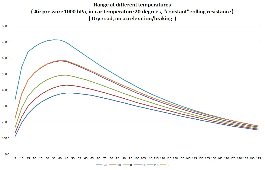 Different temperatures range