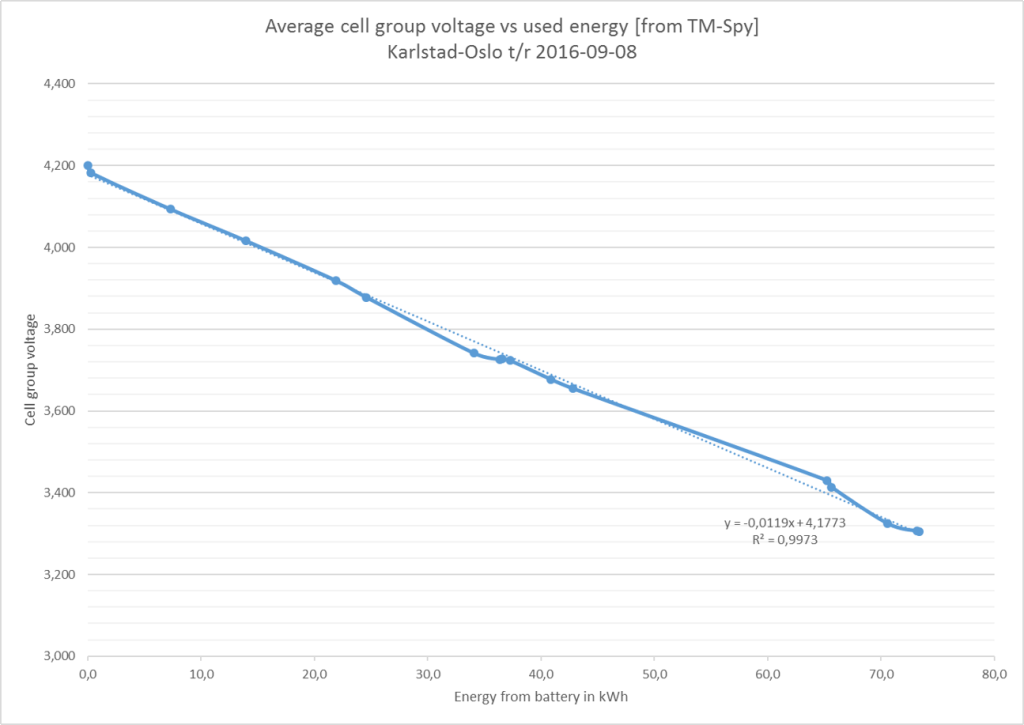 Voltage vs energy